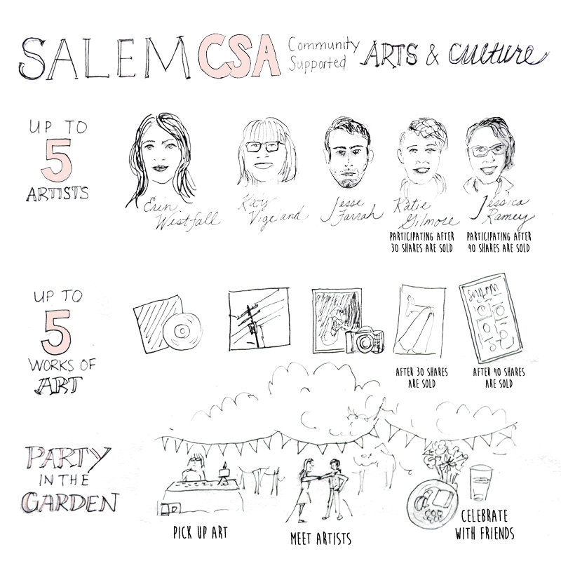 Salem CSA, Artists, Erin Westfall, Katy Vigeland, Jesse Farrah